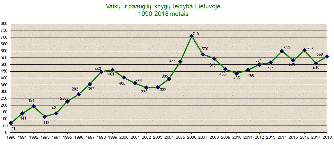 Vaikų ir paauglių knygų leidybos nepriklausomoje Lietuvoje kaitą atspindi kreivė