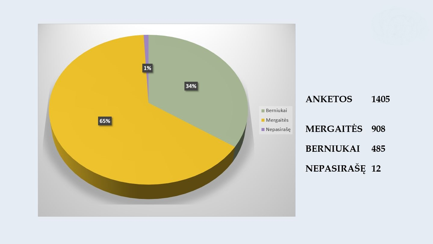 Šiemet pasiektas anketų rekordas – gautos 1405 anketos (1–6 kl. mokinių)